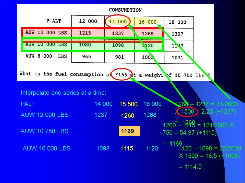 Interpolate one series at a time: PALT14 00016 000 AUW 12 000 LBS12371268 15 5001268 – 1237 = 31/2000 X 1500 = 2,25 (+1237) = 1260 1260 AUW 10 000 LBS