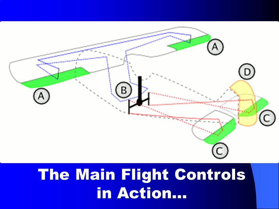 The Main Flight Controls in Action…