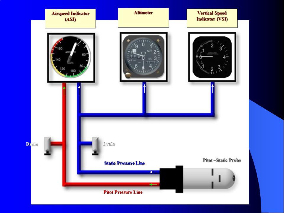 Airspeed Indicator (ASI) Altimeter Vertical Speed Indicator (VSI) Pitot –Static Probe Static Pressure Line Pitot Pressure Line Drain Drain
