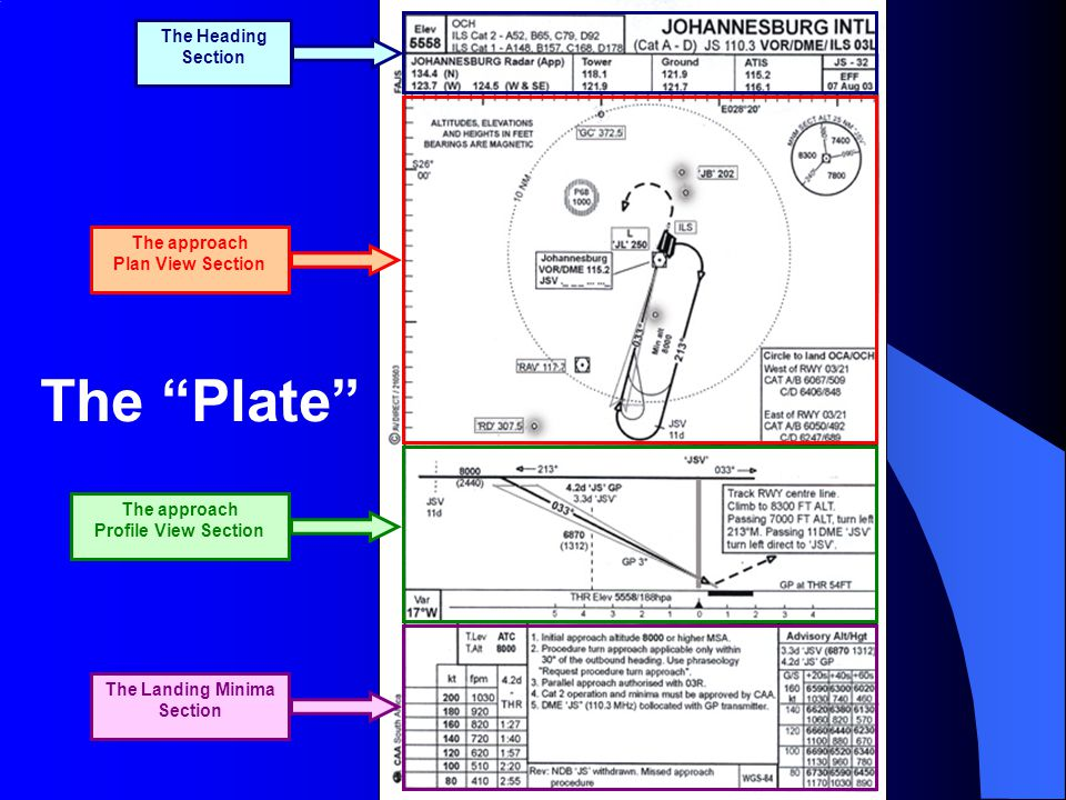 """The Heading Section The approach Plan View Section The approach Profile View Section The Landing Minima Section The """"Plate"""""""