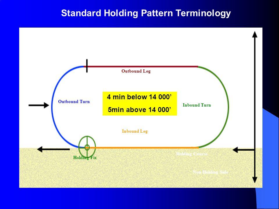 Holding Side Abeam Position Inbound Turn Outbound Leg Inbound Leg Holding Fix Fix End Holding Course Outbound Turn Non-Holding Side Standard Holding P