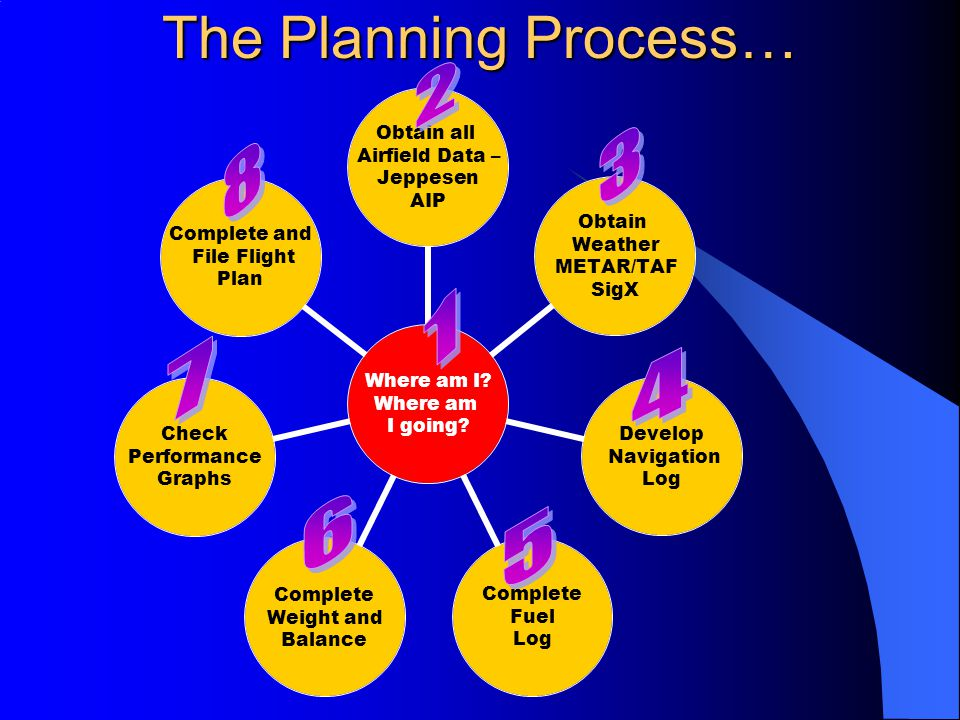 The Planning Process… Where am I? Where am I going? Obtain all Airfield Data – Jeppesen AIP Obtain Weather METAR/TAF SigX Develop Navigation Log Compl
