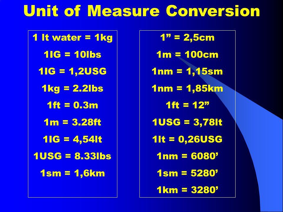 """Unit of Measure Conversion 1 lt water = 1kg 1IG = 10lbs 1IG = 1,2USG 1kg = 2.2lbs 1ft = 0.3m 1m = 3.28ft 1IG = 4,54lt 1USG = 8.33lbs 1sm = 1,6km 1"""" ="""