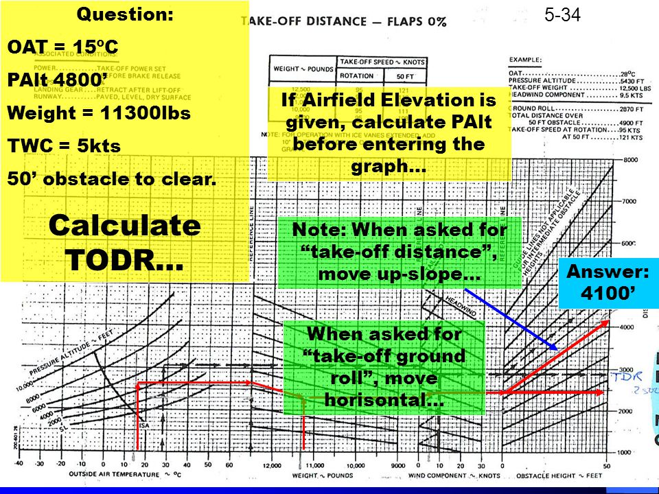 """Question: OAT = 15ºC PAlt 4800' Weight = 11300lbs TWC = 5kts 50' obstacle to clear. Calculate TODR… Answer: 4100' Note: When asked for """"take-off dista"""