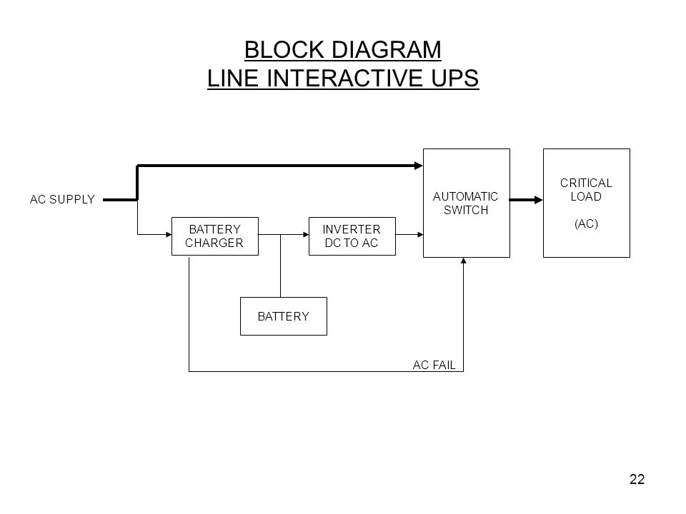 22 BLOCK DIAGRAM LINE INTERACTIVE UPS BATTERY CHARGER AC SUPPLY INVERTER DC TO AC CRITICAL LOAD (AC) BATTERY AUTOMATIC SWITCH AC FAIL