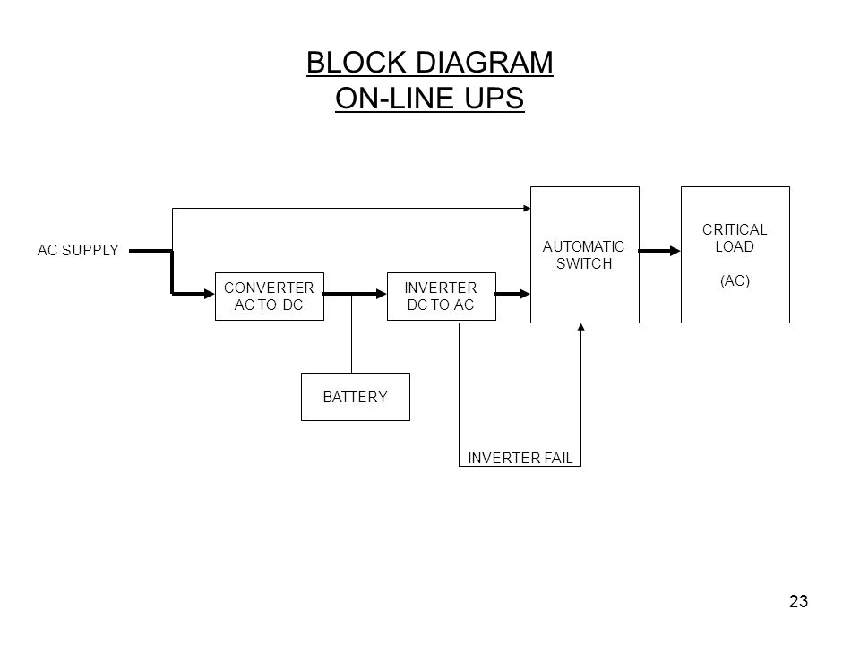 23 BLOCK DIAGRAM ON-LINE UPS CONVERTER AC TO DC AC SUPPLY INVERTER DC TO AC CRITICAL LOAD (AC) BATTERY AUTOMATIC SWITCH INVERTER FAIL