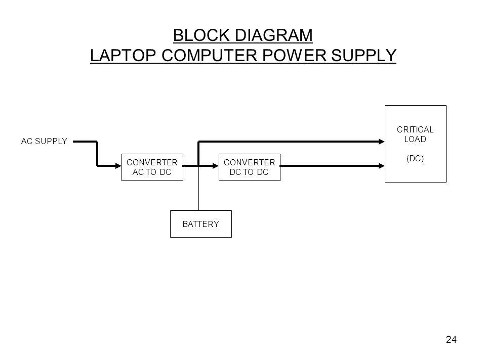 24 BLOCK DIAGRAM LAPTOP COMPUTER POWER SUPPLY CONVERTER AC TO DC AC SUPPLY CONVERTER DC TO DC BATTERY CRITICAL LOAD (DC)