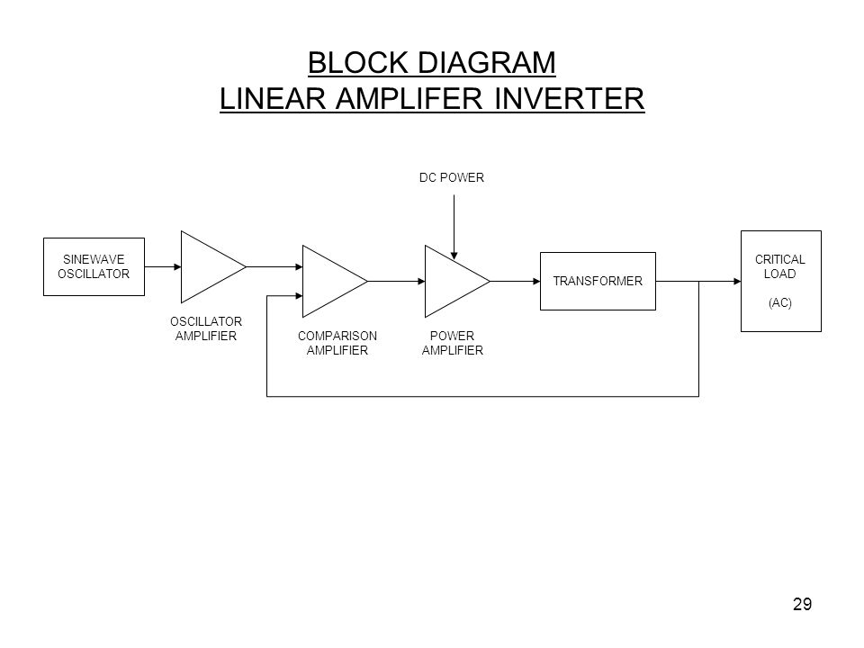 29 BLOCK DIAGRAM LINEAR AMPLIFER INVERTER OSCILLATOR AMPLIFIER SINEWAVE OSCILLATOR TRANSFORMER COMPARISON AMPLIFIER POWER AMPLIFIER CRITICAL LOAD (AC)
