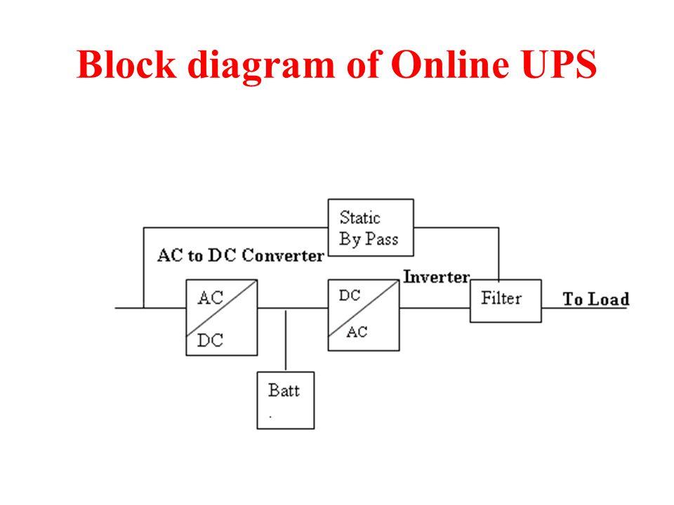 Block diagram of Online UPS