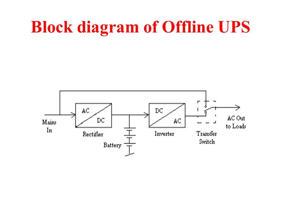 Block diagram of Offline UPS
