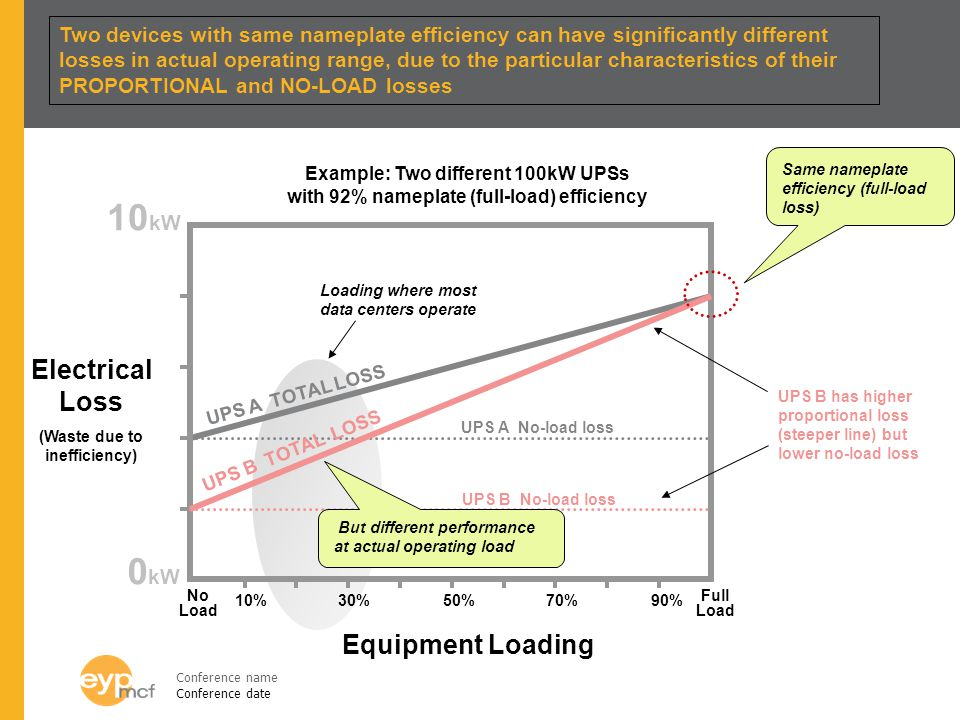 Conference name Conference date 0 kW 10 kW Equipment Loading UPS A TOTAL LOSS UPS B TOTAL LOSS Example: Two different 100kW UPSs with 92% nameplate (full-load) efficiency 50% UPS A No-load loss UPS B No-load loss UPS B has higher proportional loss (steeper line) but lower no-load loss 10%30%90%70% Loading where most data centers operate Electrical Loss (Waste due to inefficiency) Two devices with same nameplate efficiency can have significantly different losses in actual operating range, due to the particular characteristics of their PROPORTIONAL and NO-LOAD losses No Load Full Load Same nameplate efficiency (full-load loss) But different performance at actual operating load