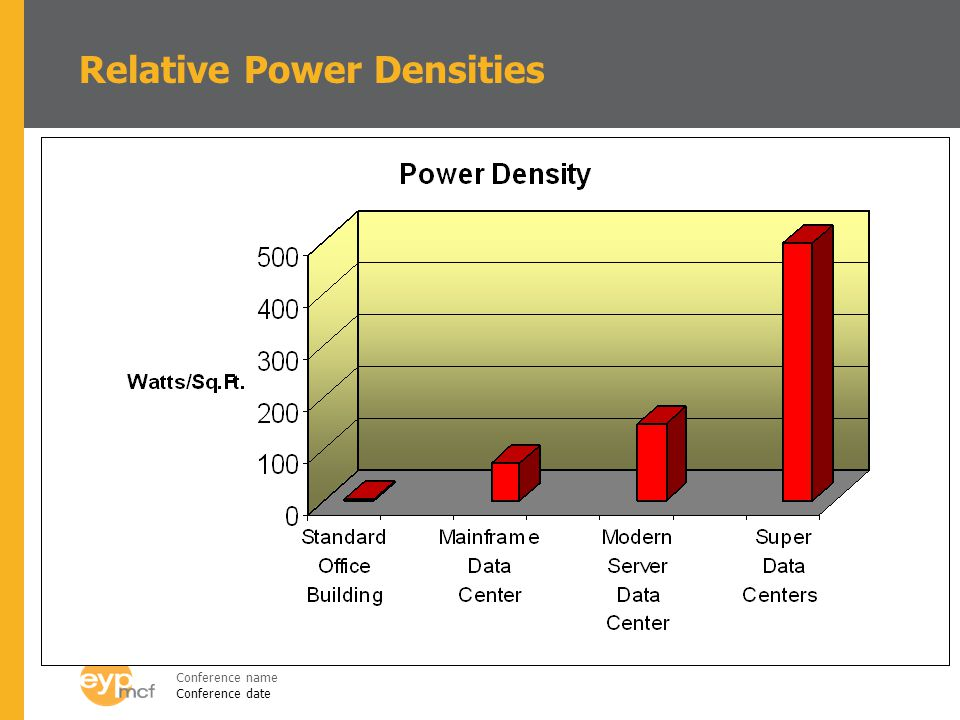 Conference name Conference date Relative Power Densities
