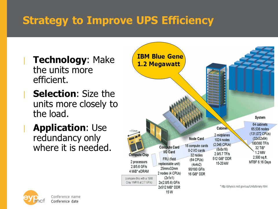 Conference name Conference date Strategy to Improve UPS Efficiency | Technology: Make the units more efficient.