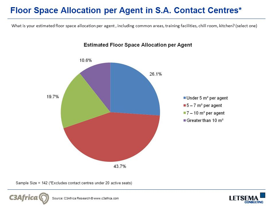 Source: C3Africa Research © www.c3africa.com Floor Space Allocation per Agent in S.A. Contact Centres* Sample Size = 142 (*Excludes contact centres un