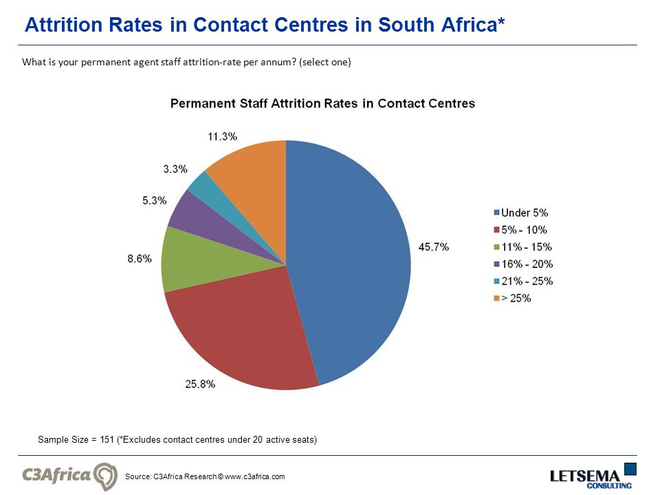 Source: C3Africa Research © www.c3africa.com Attrition Rates in Contact Centres in South Africa* Sample Size = 151 (*Excludes contact centres under 20 active seats) What is your permanent agent staff attrition-rate per annum.