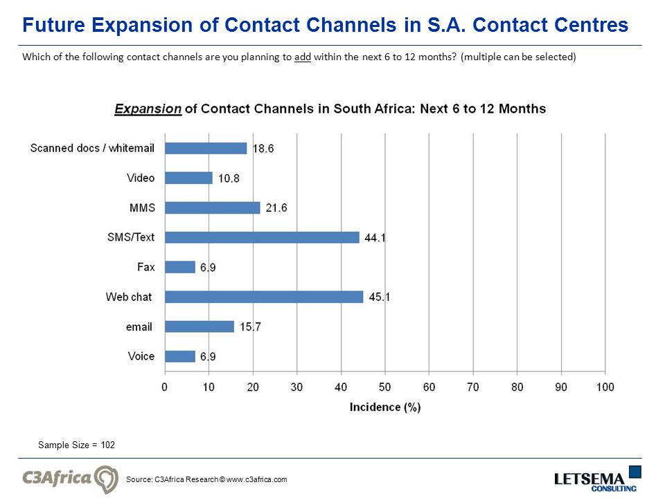 Source: C3Africa Research © www.c3africa.com Sample Size = 102 Future Expansion of Contact Channels in S.A.