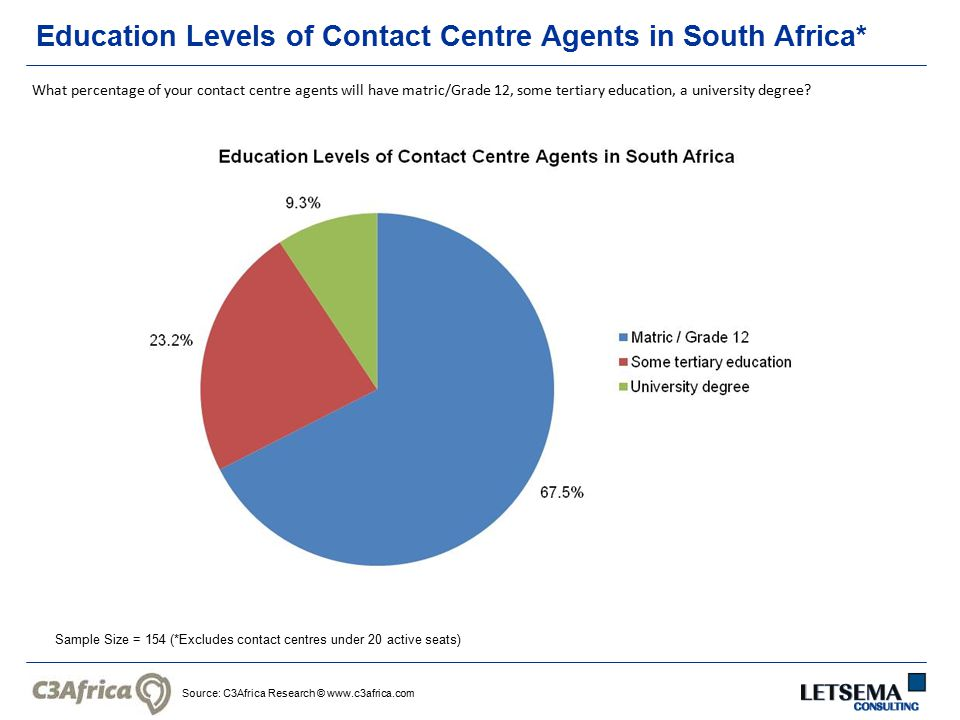 Source: C3Africa Research © www.c3africa.com Education Levels of Contact Centre Agents in South Africa* Sample Size = 154 (*Excludes contact centres u