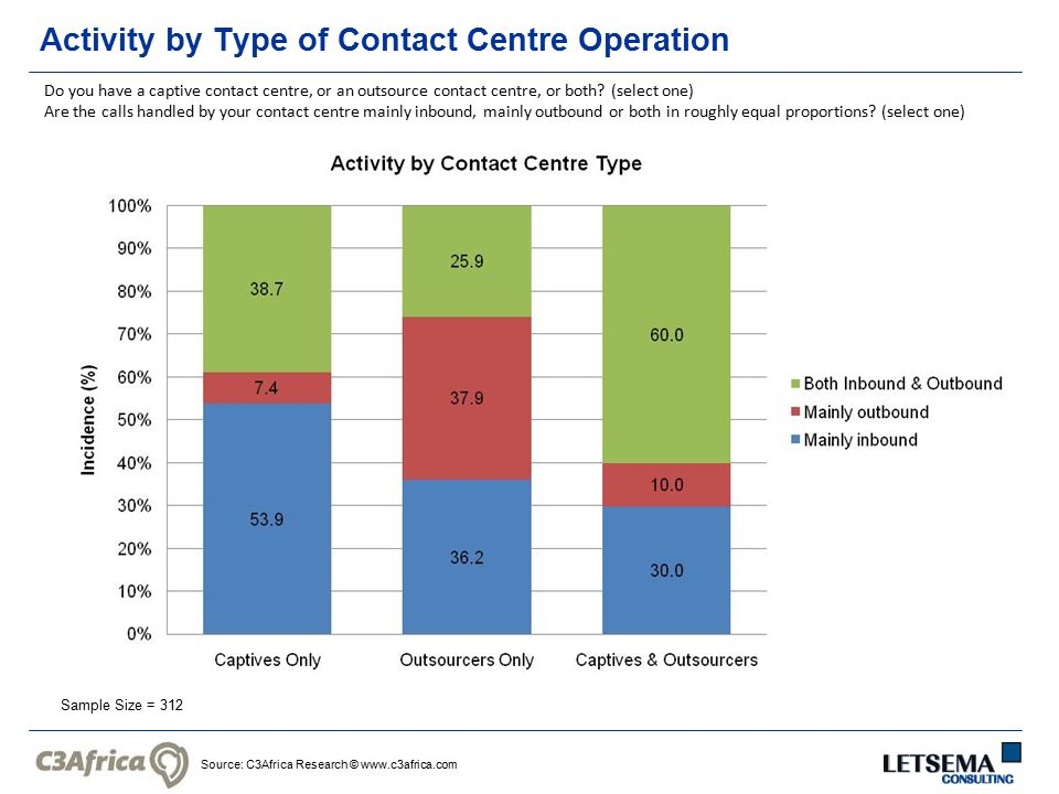 Source: C3Africa Research © www.c3africa.com Activity by Type of Contact Centre Operation Sample Size = 312 Do you have a captive contact centre, or an outsource contact centre, or both.