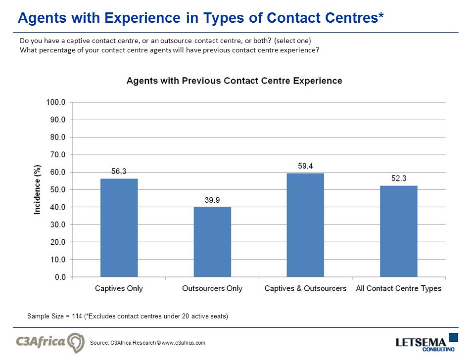 Source: C3Africa Research © www.c3africa.com Agents with Experience in Types of Contact Centres* Sample Size = 114 (*Excludes contact centres under 20 active seats) Do you have a captive contact centre, or an outsource contact centre, or both.