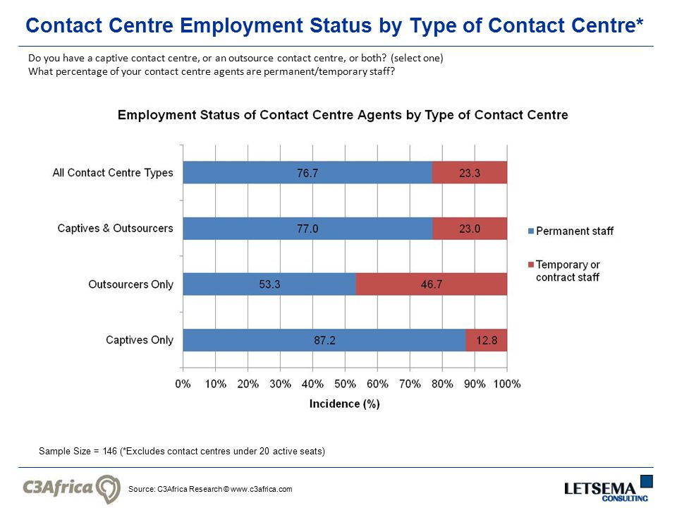 Source: C3Africa Research © www.c3africa.com Contact Centre Employment Status by Type of Contact Centre* Sample Size = 146 (*Excludes contact centres under 20 active seats) Do you have a captive contact centre, or an outsource contact centre, or both.