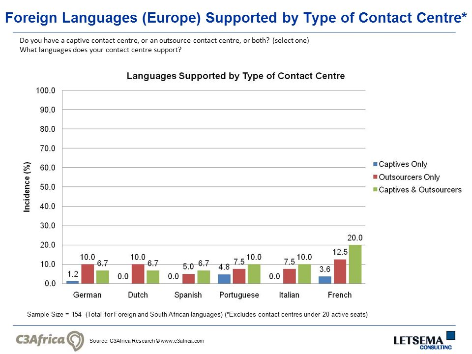 Source: C3Africa Research © www.c3africa.com Foreign Languages (Europe) Supported by Type of Contact Centre* Do you have a captive contact centre, or an outsource contact centre, or both.