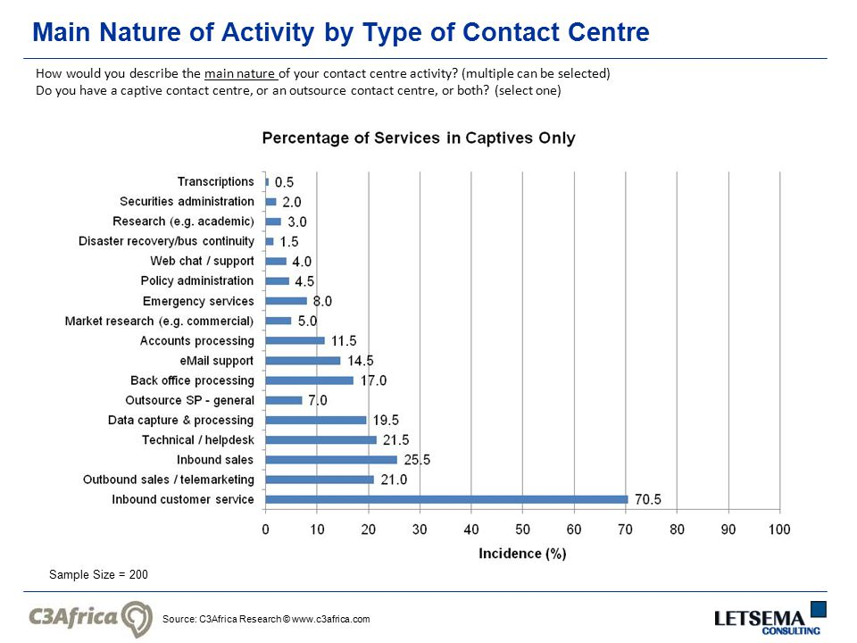 Source: C3Africa Research © www.c3africa.com Main Nature of Activity by Type of Contact Centre Sample Size = 200 How would you describe the main natur