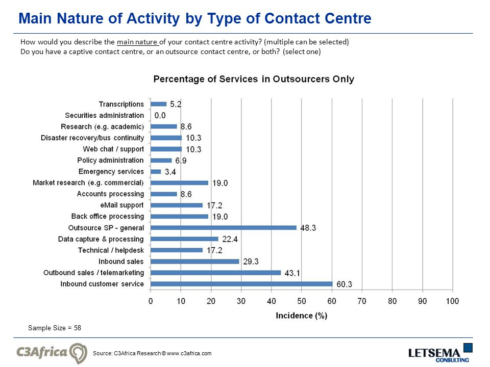 Source: C3Africa Research © www.c3africa.com Main Nature of Activity by Type of Contact Centre Sample Size = 58 How would you describe the main nature of your contact centre activity.