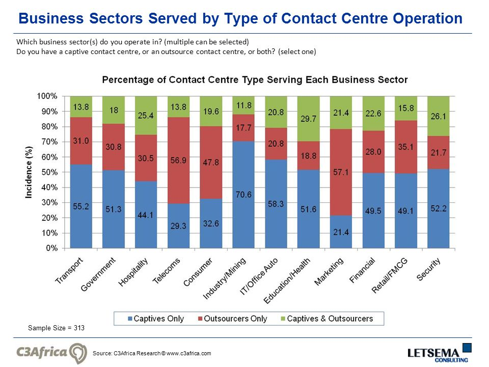 Source: C3Africa Research © www.c3africa.com Business Sectors Served by Type of Contact Centre Operation Sample Size = 313 Which business sector(s) do