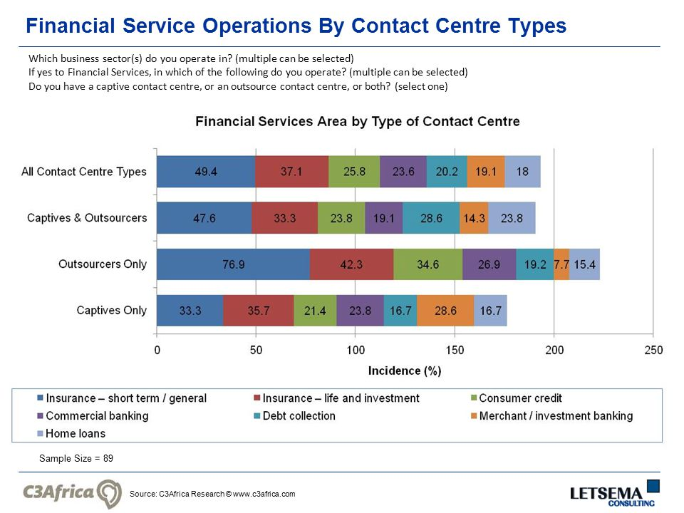 Source: C3Africa Research © www.c3africa.com Financial Service Operations By Contact Centre Types Sample Size = 89 Which business sector(s) do you ope