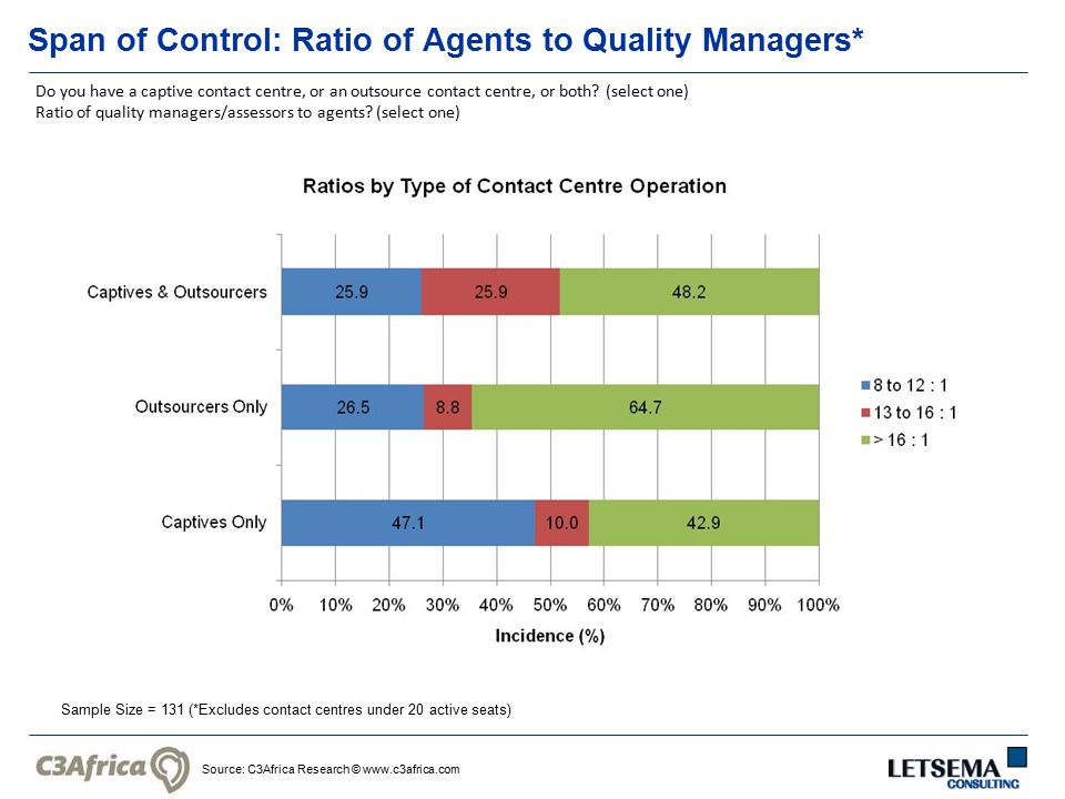 Source: C3Africa Research © www.c3africa.com Span of Control: Ratio of Agents to Quality Managers* Sample Size = 131 (*Excludes contact centres under