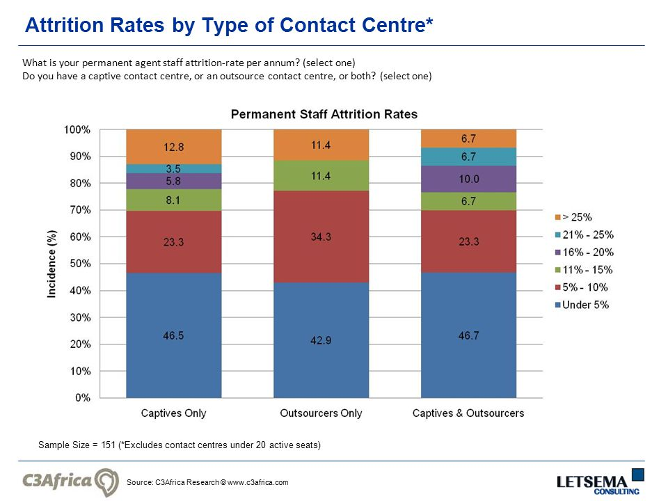 Source: C3Africa Research © www.c3africa.com Attrition Rates by Type of Contact Centre* Sample Size = 151 (*Excludes contact centres under 20 active s