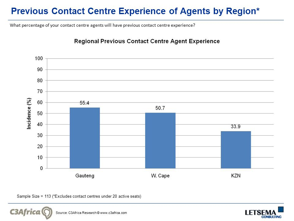 Source: C3Africa Research © www.c3africa.com Previous Contact Centre Experience of Agents by Region* Sample Size = 113 (*Excludes contact centres under 20 active seats) What percentage of your contact centre agents will have previous contact centre experience