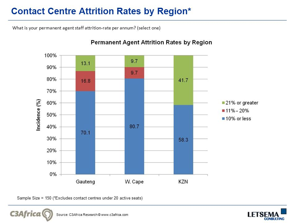 Source: C3Africa Research © www.c3africa.com Contact Centre Attrition Rates by Region* Sample Size = 150 (*Excludes contact centres under 20 active seats) What is your permanent agent staff attrition-rate per annum.