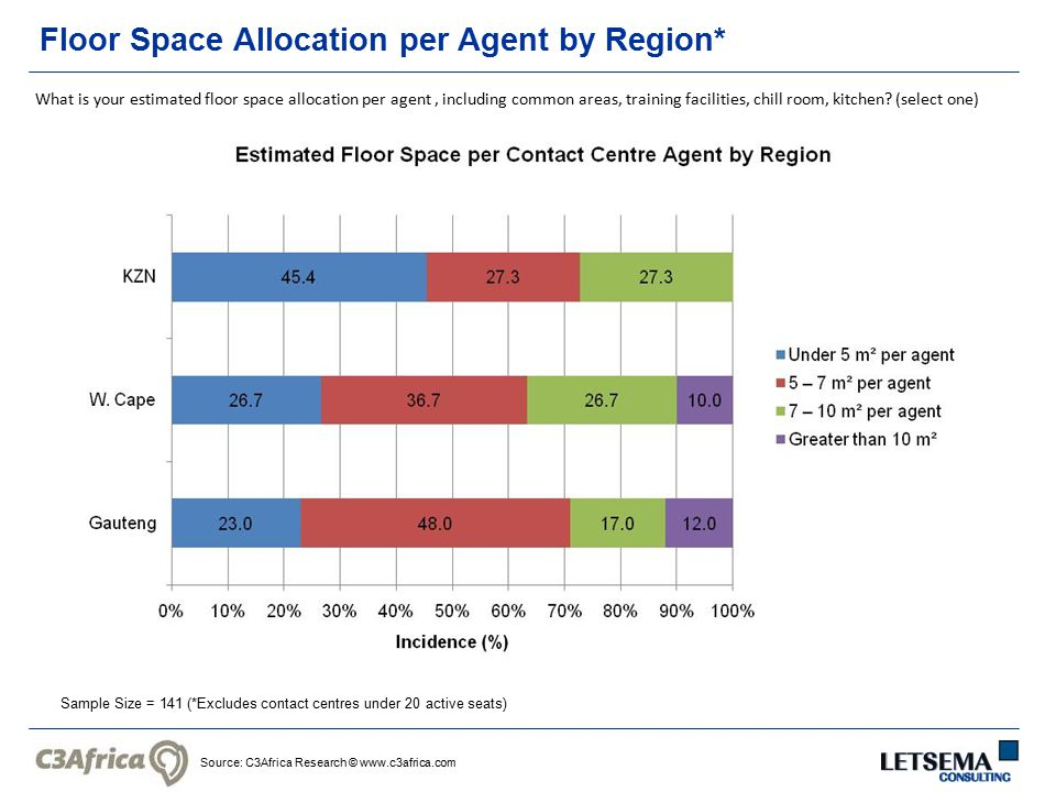 Source: C3Africa Research © www.c3africa.com Floor Space Allocation per Agent by Region* Sample Size = 141 (*Excludes contact centres under 20 active seats) What is your estimated floor space allocation per agent, including common areas, training facilities, chill room, kitchen.