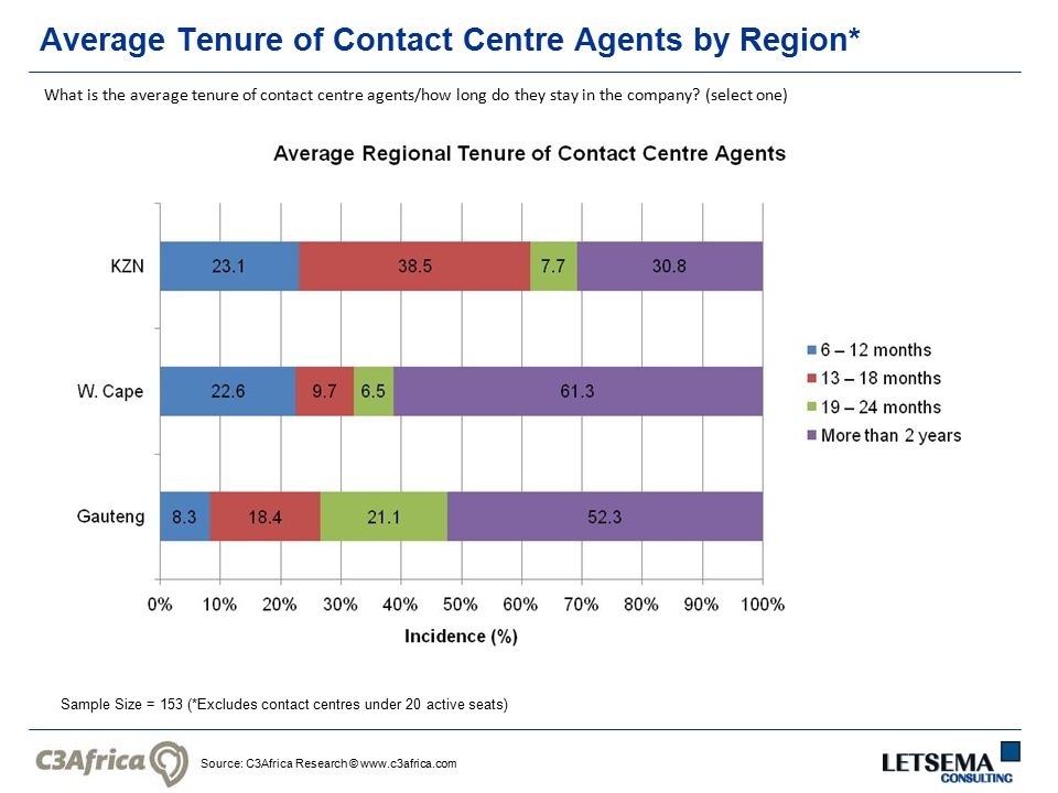 Source: C3Africa Research © www.c3africa.com Average Tenure of Contact Centre Agents by Region* Sample Size = 153 (*Excludes contact centres under 20 active seats) What is the average tenure of contact centre agents/how long do they stay in the company.