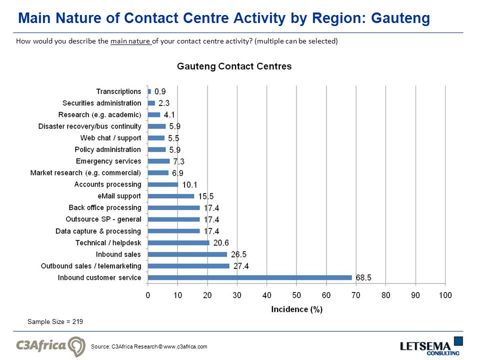 Source: C3Africa Research © www.c3africa.com Main Nature of Contact Centre Activity by Region: Gauteng Sample Size = 219 How would you describe the ma