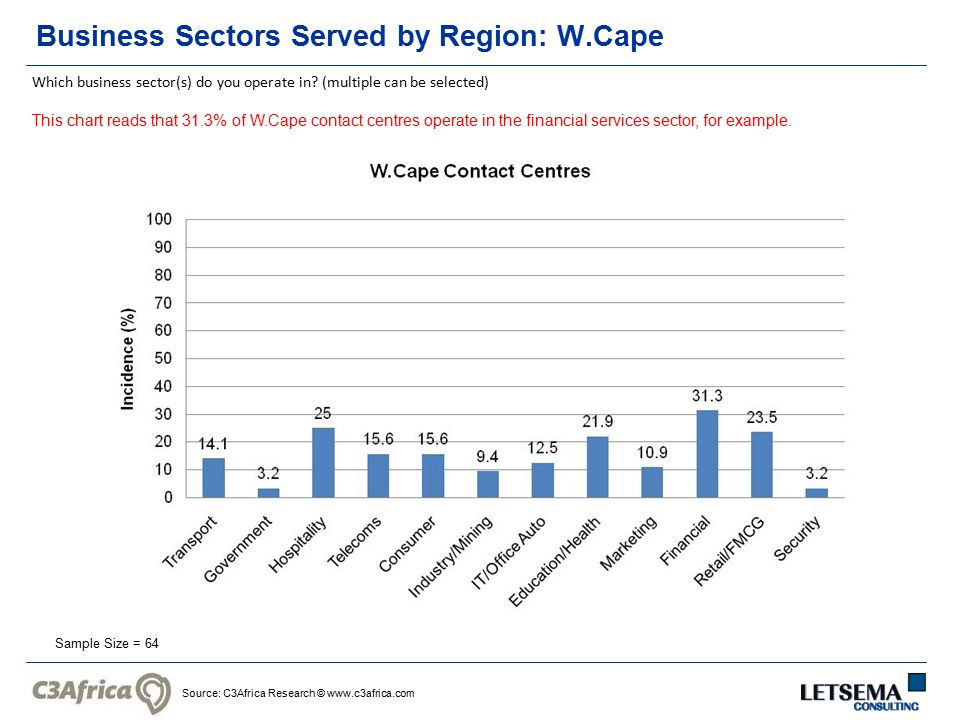 Source: C3Africa Research © www.c3africa.com Business Sectors Served by Region: W.Cape Sample Size = 64 Which business sector(s) do you operate in.