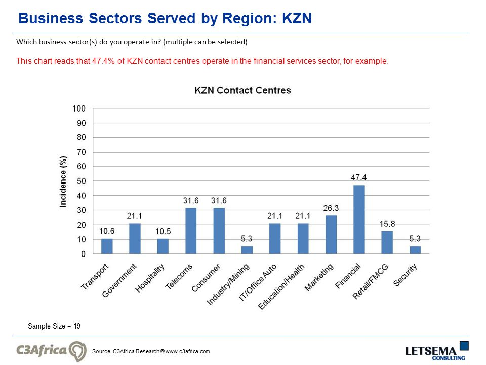 Source: C3Africa Research © www.c3africa.com Business Sectors Served by Region: KZN Sample Size = 19 Which business sector(s) do you operate in? (mult
