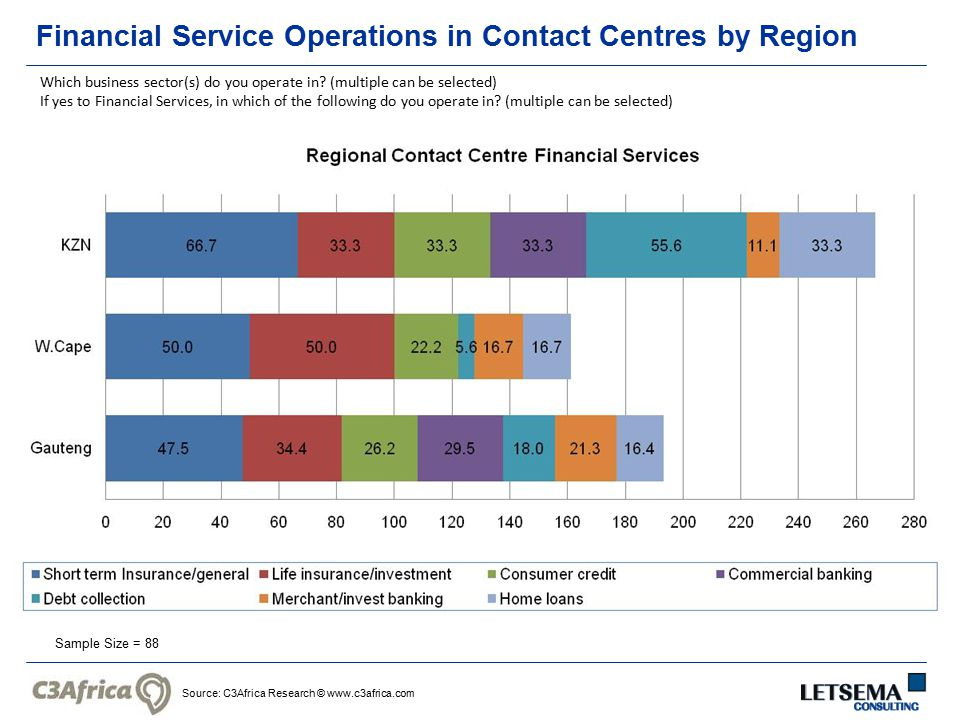 Source: C3Africa Research © www.c3africa.com Financial Service Operations in Contact Centres by Region Sample Size = 88 Which business sector(s) do yo