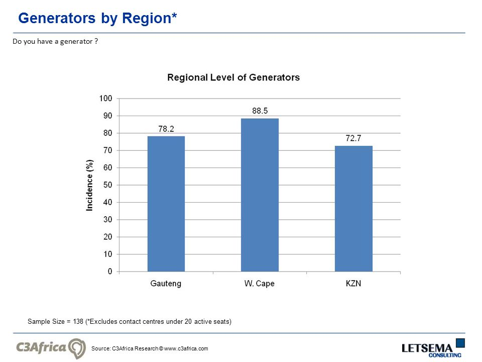 Source: C3Africa Research © www.c3africa.com Generators by Region* Do you have a generator .