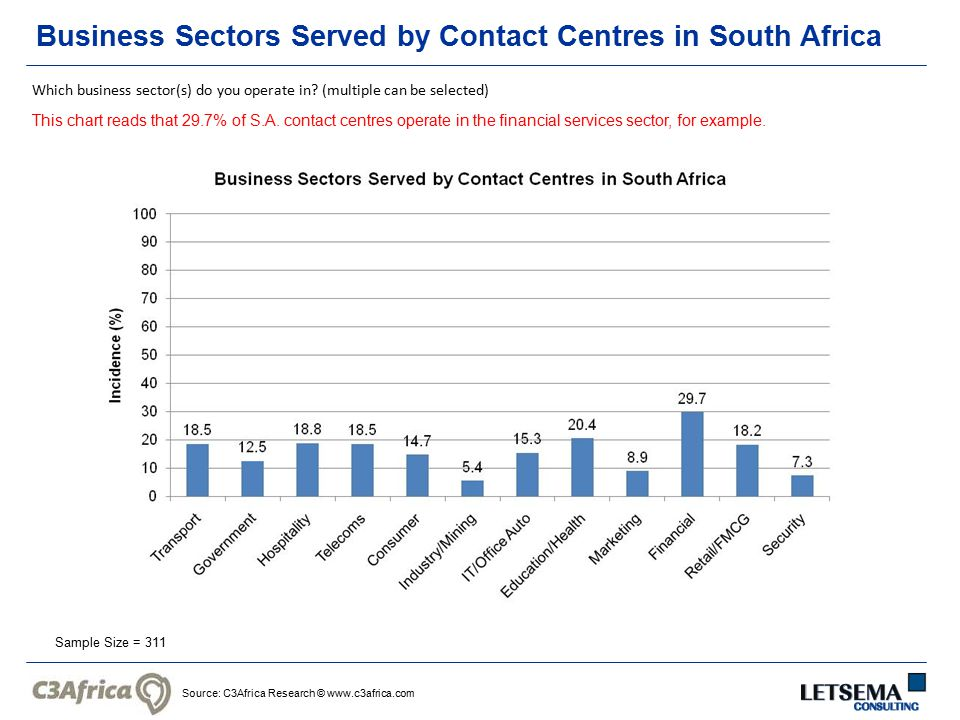 Source: C3Africa Research © www.c3africa.com Business Sectors Served by Contact Centres in South Africa Sample Size = 311 Which business sector(s) do you operate in.