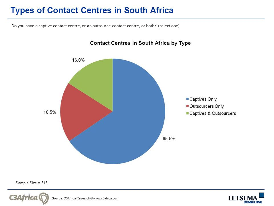 Source: C3Africa Research © www.c3africa.com Types of Contact Centres in South Africa Sample Size = 313 Do you have a captive contact centre, or an outsource contact centre, or both.