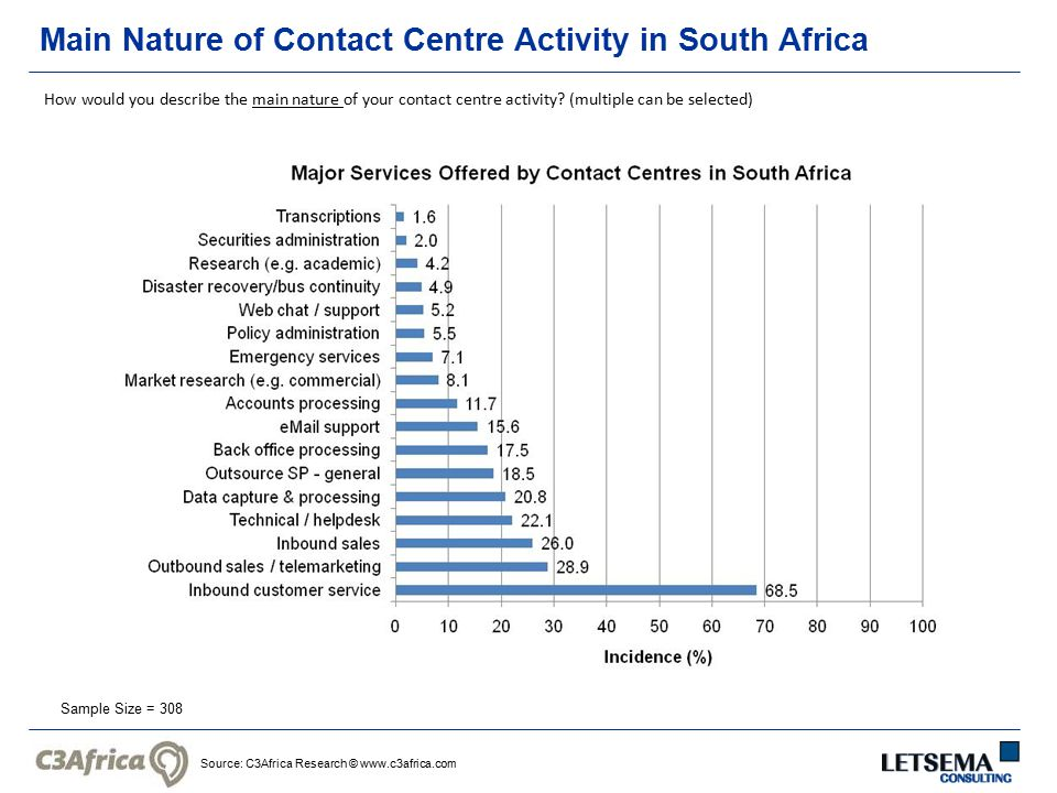 Source: C3Africa Research © www.c3africa.com Main Nature of Contact Centre Activity in South Africa Sample Size = 308 How would you describe the main nature of your contact centre activity.