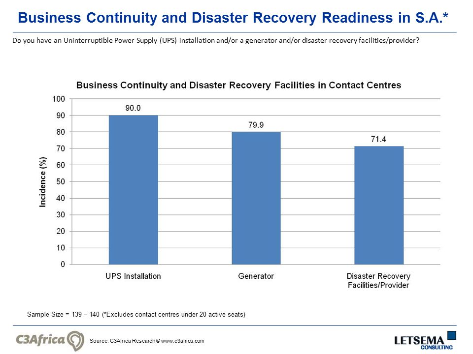Source: C3Africa Research © www.c3africa.com Business Continuity and Disaster Recovery Readiness in S.A.* Sample Size = 139 – 140 (*Excludes contact centres under 20 active seats) Do you have an Uninterruptible Power Supply (UPS) installation and/or a generator and/or disaster recovery facilities/provider