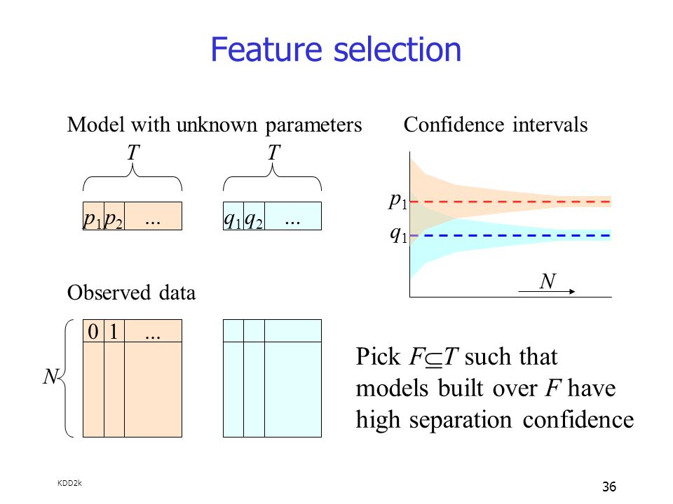 KDD2k 36 Feature selection p1p1 p2p2...q1q1 q2q2 TT N Model with unknown parameters Observed data 01...