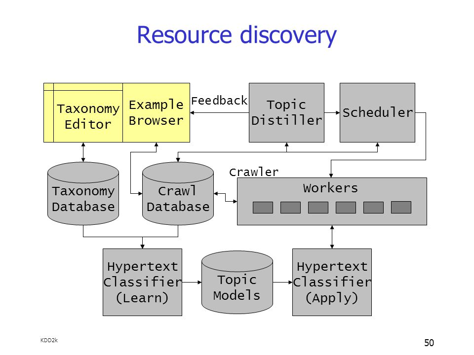 KDD2k 50 Resource discovery Taxonomy Database Taxonomy Editor Example Browser Crawl Database Hypertext Classifier (Learn) Topic Models Hypertext Classifier (Apply) Topic Distiller Feedback Scheduler Workers Crawler