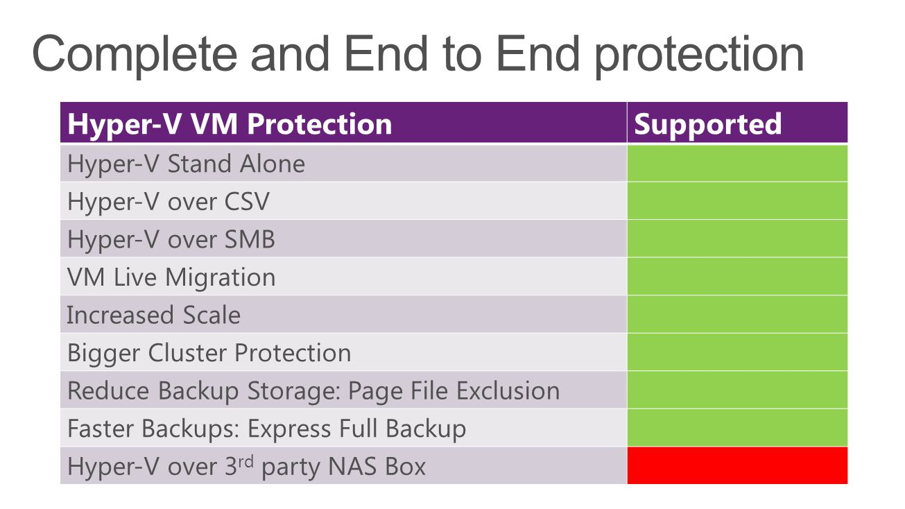 Hyper-V VM ProtectionSupported Hyper-V Stand Alone Hyper-V over CSV Hyper-V over SMB VM Live Migration Increased Scale Bigger Cluster Protection Reduce Backup Storage: Page File Exclusion Faster Backups: Express Full Backup Hyper-V over 3 rd party NAS Box