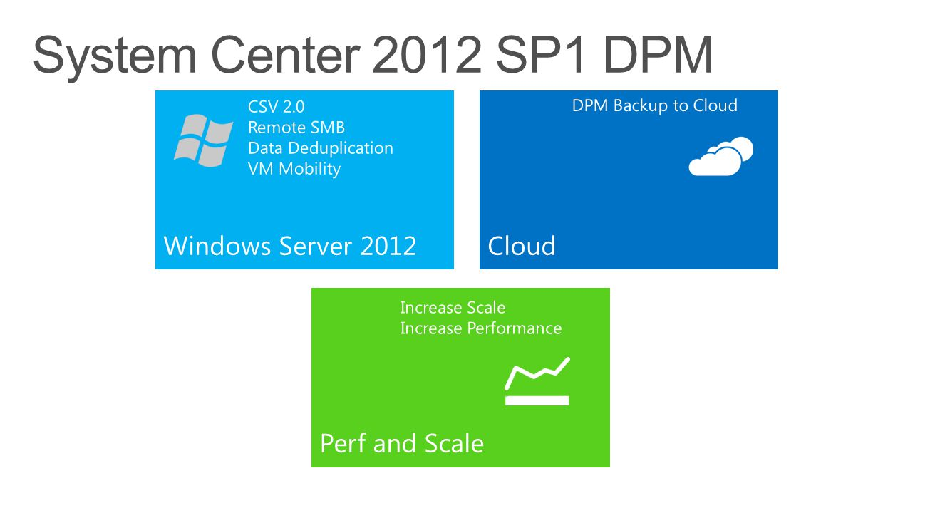 CloudWindows Server 2012 Perf and Scale CSV 2.0 Remote SMB Data Deduplication VM Mobility DPM Backup to Cloud Increase Scale Increase Performance