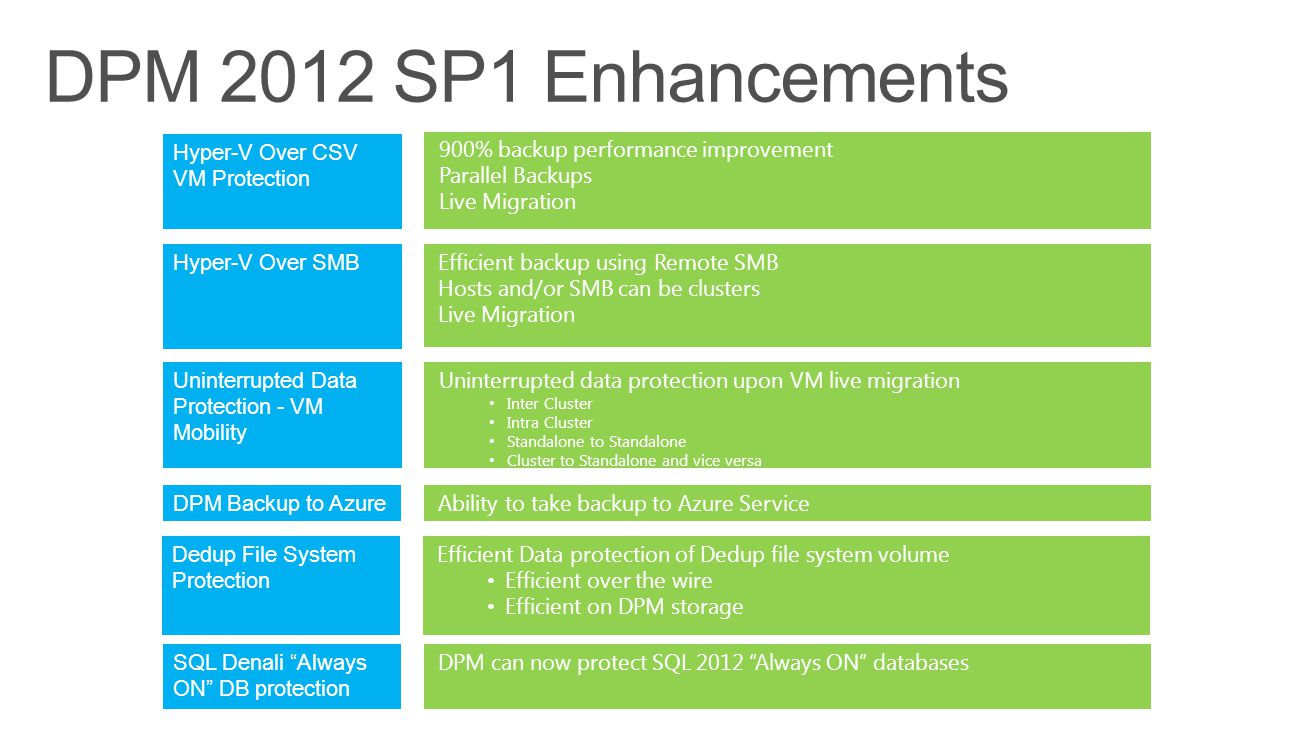 900% backup performance improvement Parallel Backups Live Migration Hyper-V Over CSV VM Protection Efficient backup using Remote SMB Hosts and/or SMB can be clusters Live Migration Hyper-V Over SMB Uninterrupted data protection upon VM live migration Inter Cluster Intra Cluster Standalone to Standalone Cluster to Standalone and vice versa Uninterrupted Data Protection - VM Mobility Ability to take backup to Azure Service DPM Backup to Azure Efficient Data protection of Dedup file system volume Efficient over the wire Efficient on DPM storage Dedup File System Protection DPM can now protect SQL 2012 Always ON databases SQL Denali Always ON DB protection