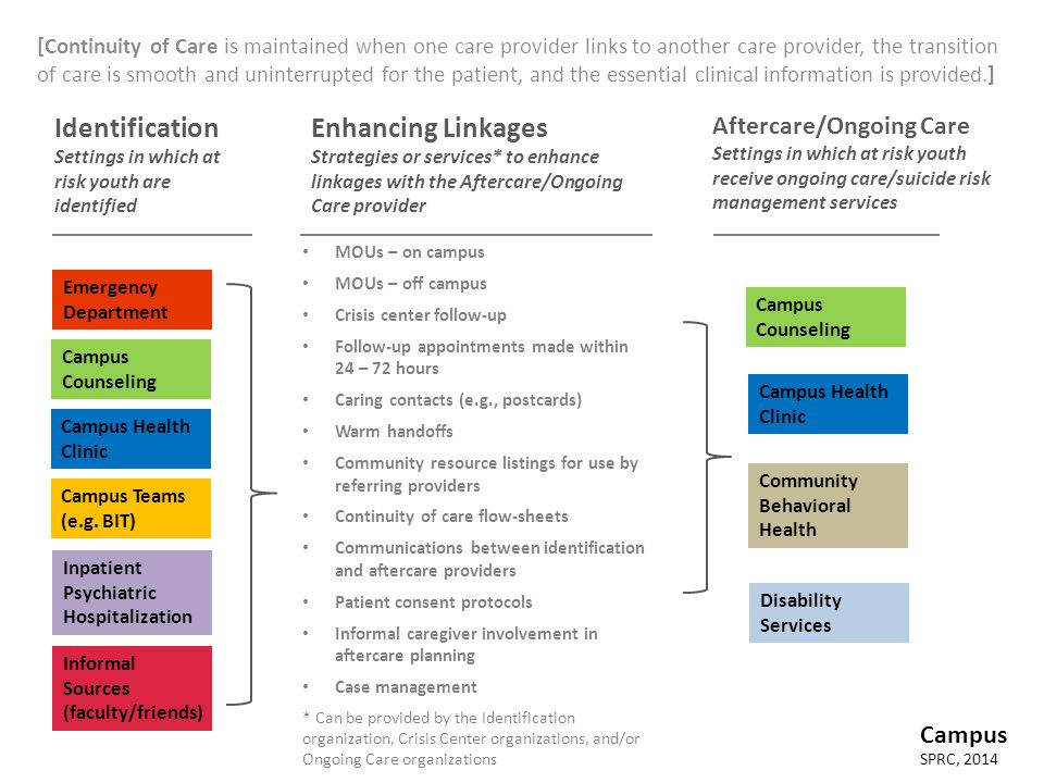 [Continuity of Care is maintained when one care provider links to another care provider, the transition of care is smooth and uninterrupted for the pa